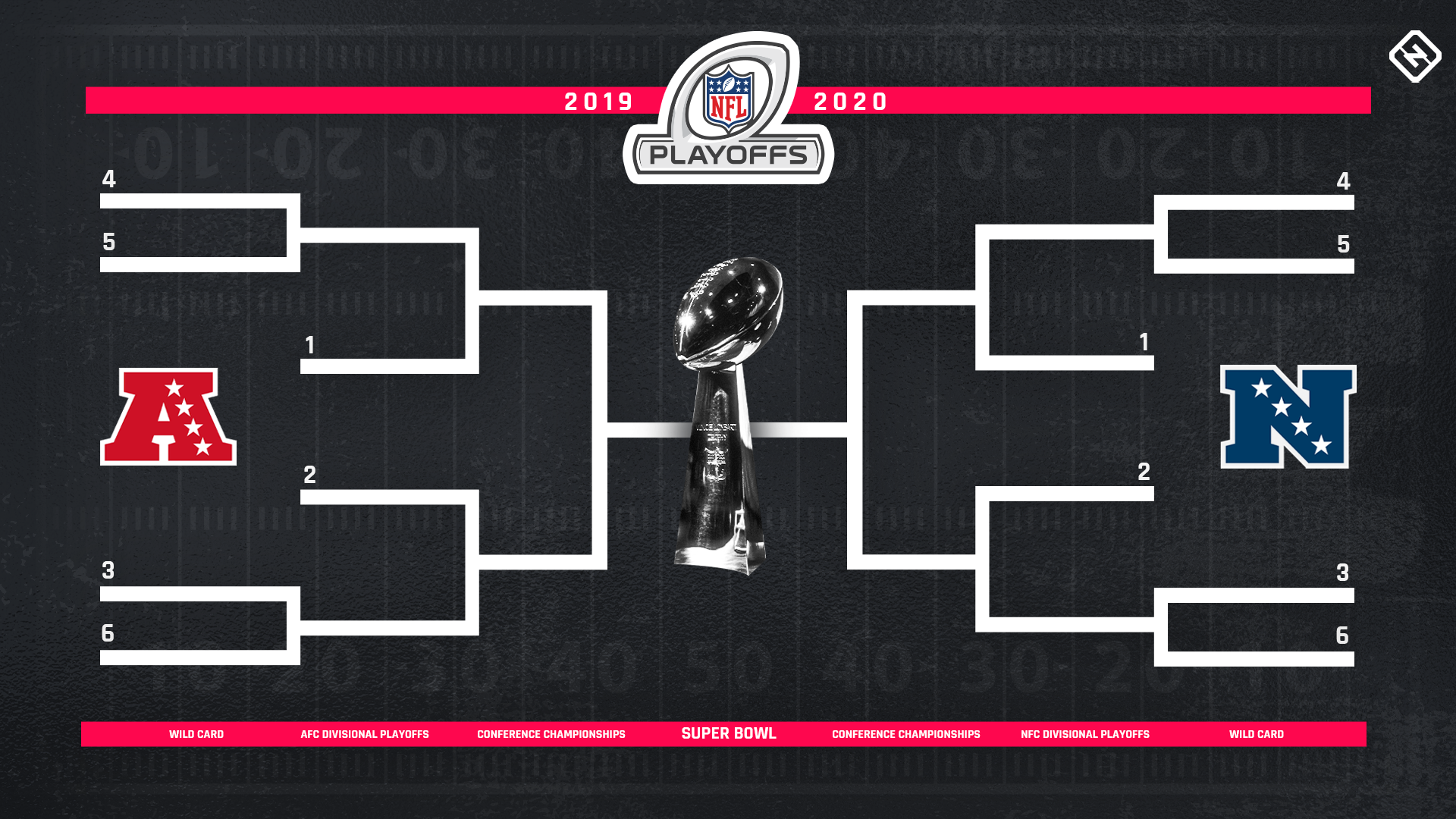 Nfl Playoff Bracket How It Will Look For 2020 Tnf